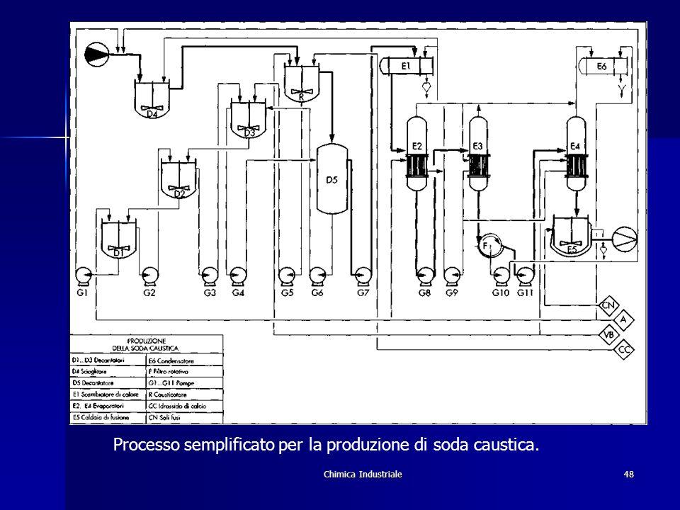 Chimica Industriale48 Processo semplificato per la produzione di soda caustica.