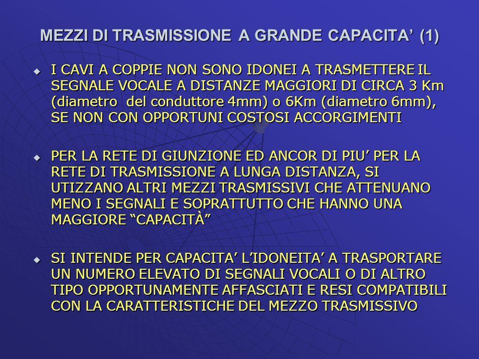 MEZZI DI TRASMISSIONE A GRANDE CAPACITA (1) I CAVI A COPPIE NON SONO IDONEI A TRASMETTERE IL SEGNALE VOCALE A DISTANZE MAGGIORI DI CIRCA 3 Km (diametr