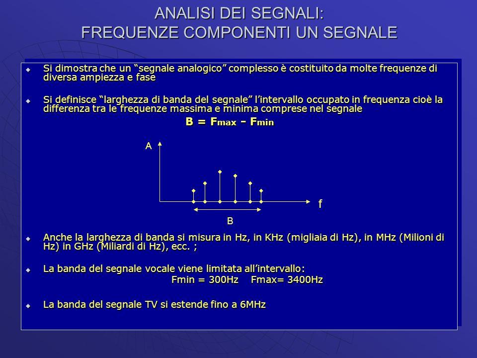 ANALISI DEI SEGNALI: FREQUENZE COMPONENTI UN SEGNALE Si dimostra che un segnale analogico complesso è costituito da molte frequenze di diversa ampiezz