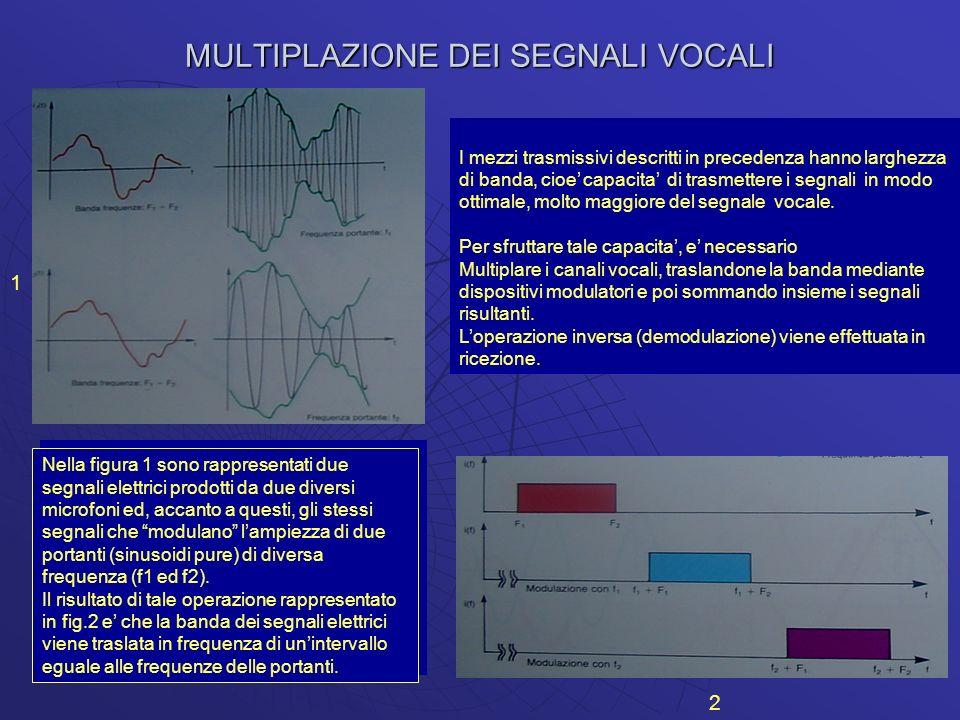 MULTIPLAZIONE DEI SEGNALI VOCALI 1 2 Nella figura 1 sono rappresentati due segnali elettrici prodotti da due diversi microfoni ed, accanto a questi, g