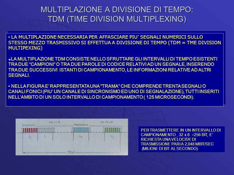 MULTIPLAZIONE A DIVISIONE DI TEMPO: TDM (TIME DIVISION MULTIPLEXING) LA MULTIPLAZIONE NECESSARIA PER AFFASCIARE PIU SEGNALI NUMERICI SULLO STESSO MEZZ