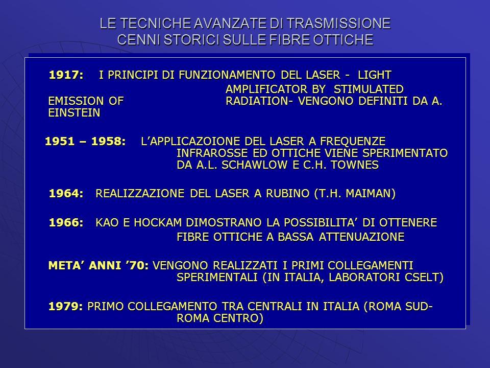 LE TECNICHE AVANZATE DI TRASMISSIONE CENNI STORICI SULLE FIBRE OTTICHE 1917: I PRINCIPI DI FUNZIONAMENTO DEL LASER - LIGHT AMPLIFICATOR BY STIMULATED