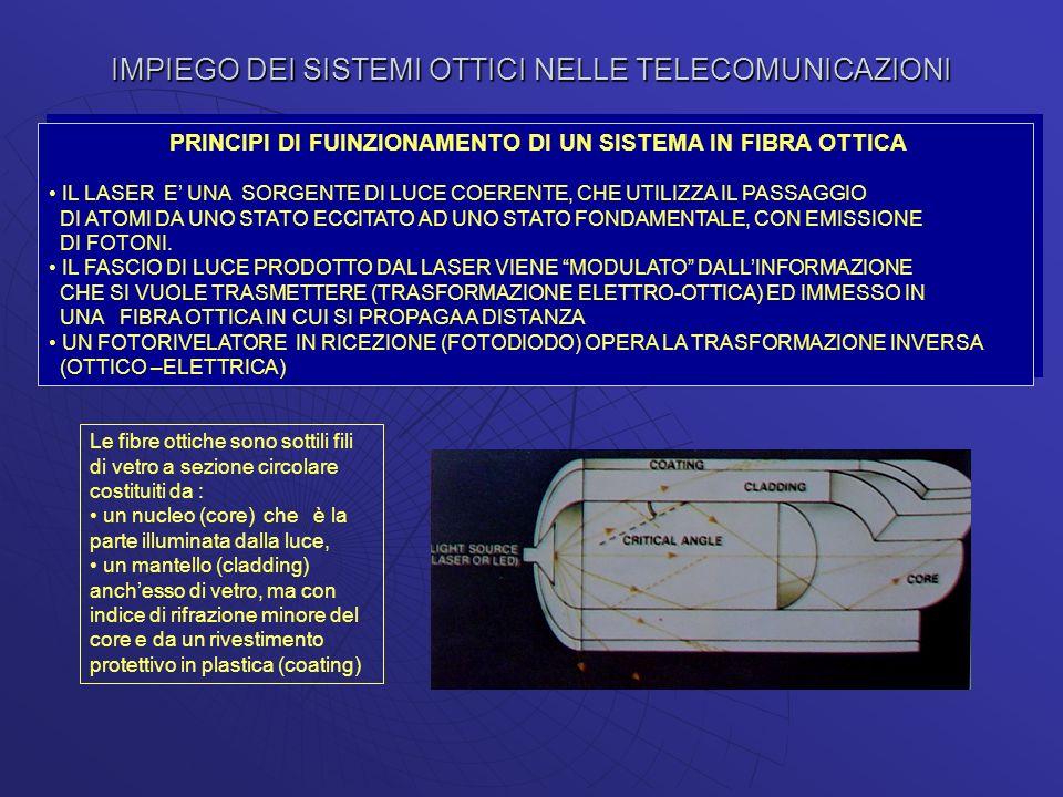 IMPIEGO DEI SISTEMI OTTICI NELLE TELECOMUNICAZIONI PRINCIPI DI FUINZIONAMENTO DI UN SISTEMA IN FIBRA OTTICA IL LASER E UNA SORGENTE DI LUCE COERENTE,