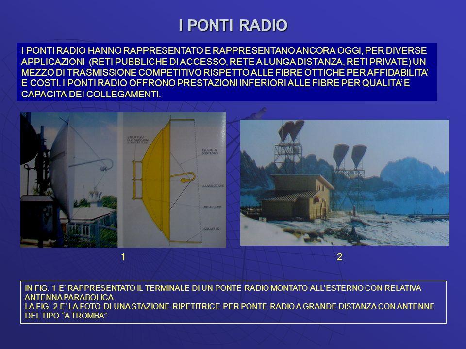 I PONTI RADIO I PONTI RADIO HANNO RAPPRESENTATO E RAPPRESENTANO ANCORA OGGI, PER DIVERSE APPLICAZIONI (RETI PUBBLICHE DI ACCESSO, RETE A LUNGA DISTANZ
