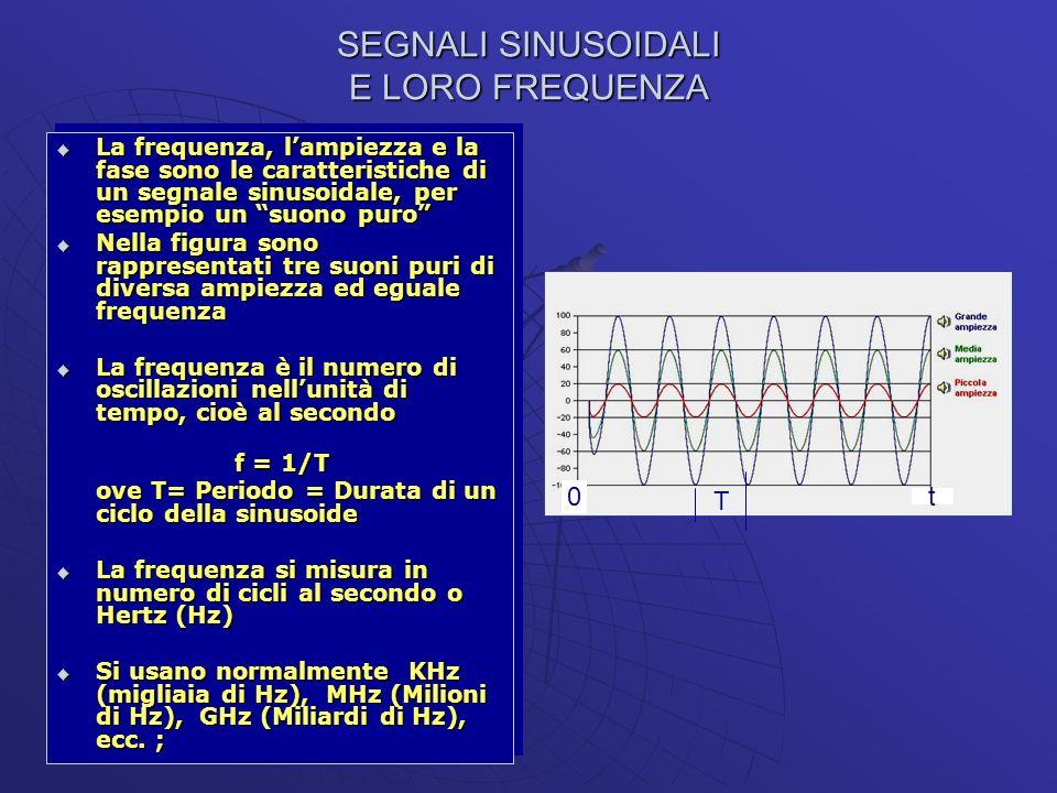 ANALISI DEI SEGNALI: FREQUENZE COMPONENTI UN SEGNALE Si dimostra che un segnale analogico complesso è costituito da molte frequenze di diversa ampiezza e fase Si dimostra che un segnale analogico complesso è costituito da molte frequenze di diversa ampiezza e fase Si definisce larghezza di banda del segnale lintervallo occupato in frequenza cioè la differenza tra le frequenze massima e minima comprese nel segnale Si definisce larghezza di banda del segnale lintervallo occupato in frequenza cioè la differenza tra le frequenze massima e minima comprese nel segnale B = F max - F min B = F max - F min Anche la larghezza di banda si misura in Hz, in KHz (migliaia di Hz), in MHz (Milioni di Hz) in GHz (Miliardi di Hz), ecc.