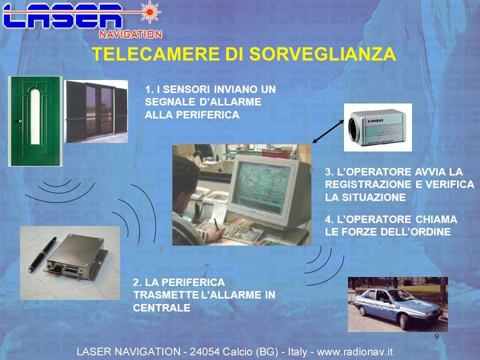 9 TELECAMERE DI SORVEGLIANZA 3. LOPERATORE AVVIA LA REGISTRAZIONE E VERIFICA LA SITUAZIONE 1. I SENSORI INVIANO UN SEGNALE DALLARME ALLA PERIFERICA 2.