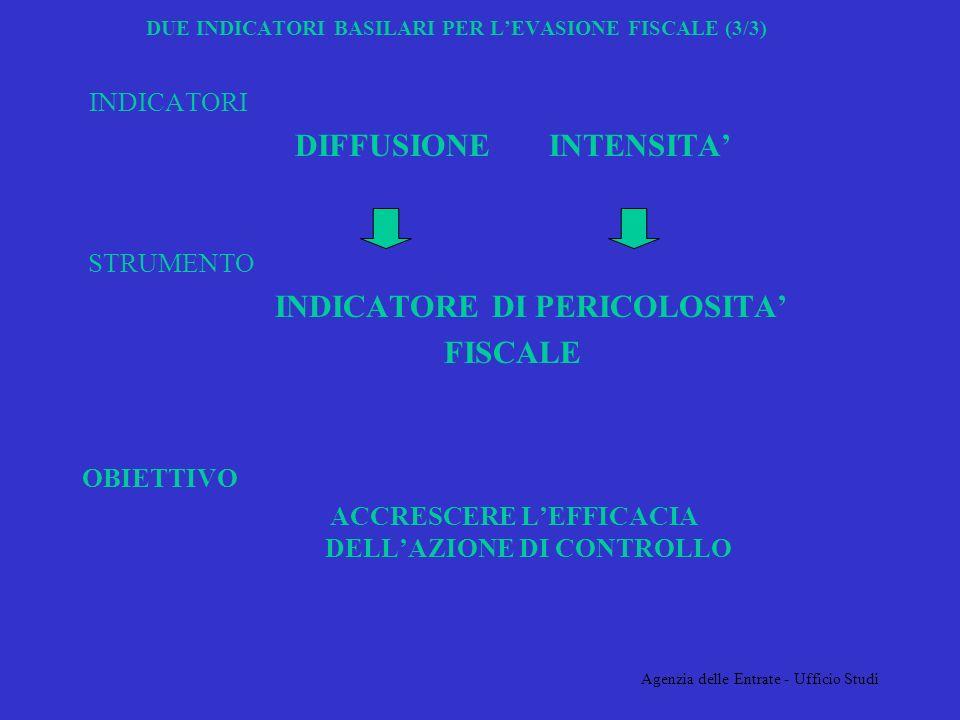 Agenzia delle Entrate - Ufficio Studi DUE INDICATORI BASILARI PER LEVASIONE FISCALE (3/3) INDICATORI DIFFUSIONE INTENSITA STRUMENTO INDICATORE DI PERICOLOSITA FISCALE OBIETTIVO ACCRESCERE LEFFICACIA DELLAZIONE DI CONTROLLO
