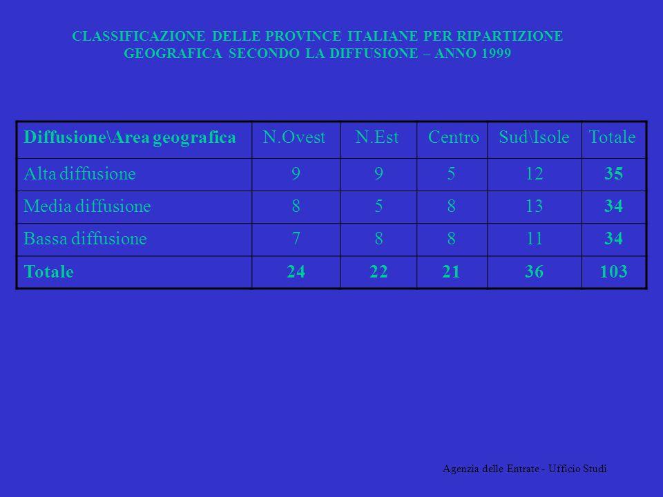Agenzia delle Entrate - Ufficio Studi CLASSIFICAZIONE DELLE PROVINCE ITALIANE PER RIPARTIZIONE GEOGRAFICA SECONDO LA DIFFUSIONE – ANNO 1999 Diffusione\Area geografica N.Ovest N.Est Centro Sud\IsoleTotale Alta diffusione9951235 Media diffusione8581334 Bassa diffusione7881134 Totale24222136103