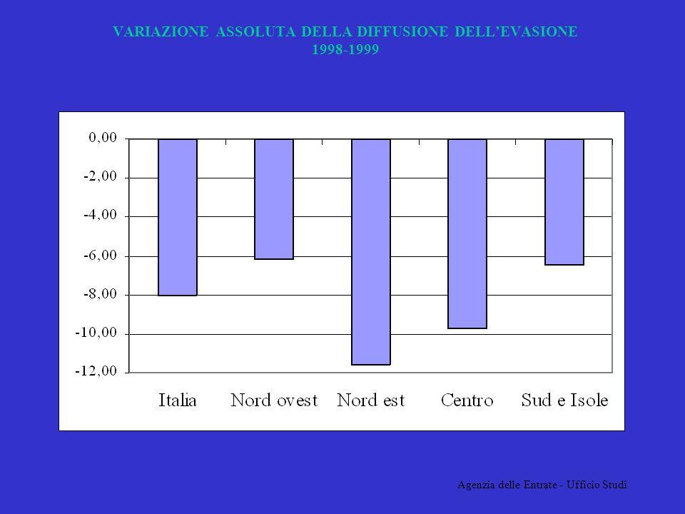 Agenzia delle Entrate - Ufficio Studi VARIAZIONE ASSOLUTA DELLA DIFFUSIONE DELLEVASIONE 1998-1999