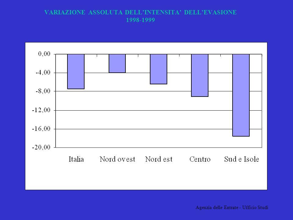 Agenzia delle Entrate - Ufficio Studi VARIAZIONE ASSOLUTA DELLINTENSITA DELLEVASIONE 1998-1999