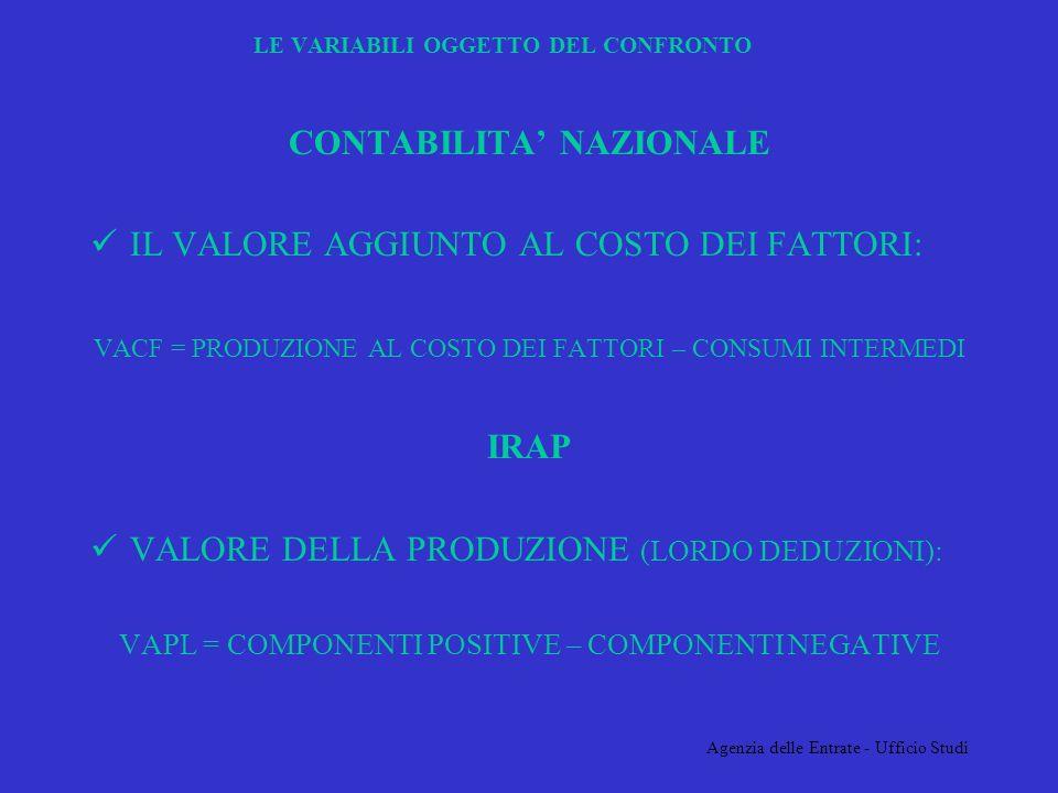 Agenzia delle Entrate - Ufficio Studi LE VARIABILI OGGETTO DEL CONFRONTO CONTABILITA NAZIONALE IL VALORE AGGIUNTO AL COSTO DEI FATTORI: VACF = PRODUZIONE AL COSTO DEI FATTORI – CONSUMI INTERMEDI IRAP VALORE DELLA PRODUZIONE (LORDO DEDUZIONI): VAPL = COMPONENTI POSITIVE – COMPONENTI NEGATIVE