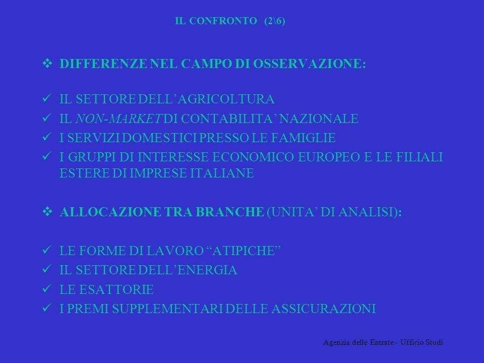 Agenzia delle Entrate - Ufficio Studi IL CONFRONTO (3\6) I SETTORI MOMENTANEAMENTE ESCLUSI DALLANALISI PER PARTICOLARI PROBLEMI DEFINITORI: IL SETTORE DEL CREDITO E DELLE ASSICURAZIONI LA PUBBLICA AMMINISTRAZIONE LISTRUZIONE LA METODOLOGIA DISCUSSA CON RIERIMENTO AI DATI NAZIONALI E STATA REPLICATA SUI DATI REGIONALI E PROVINCIALI