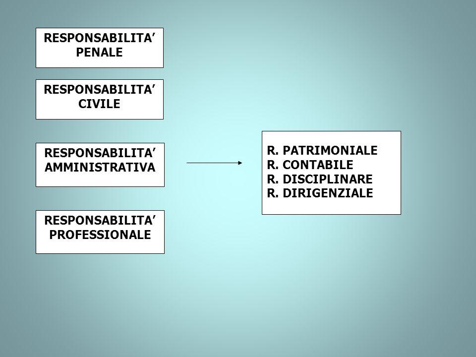 RESPONSABILITA PENALE RESPONSABILITA CIVILE RESPONSABILITA AMMINISTRATIVA R. PATRIMONIALE R. CONTABILE R. DISCIPLINARE R. DIRIGENZIALE RESPONSABILITA