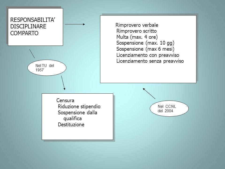RESPONSABILITA DISCIPLINARE COMPARTO RESPONSABILITA DISCIPLINARE COMPARTO Rimprovero verbale Rimprovero scritto Multa (max. 4 ore) Sospensione (max. 1