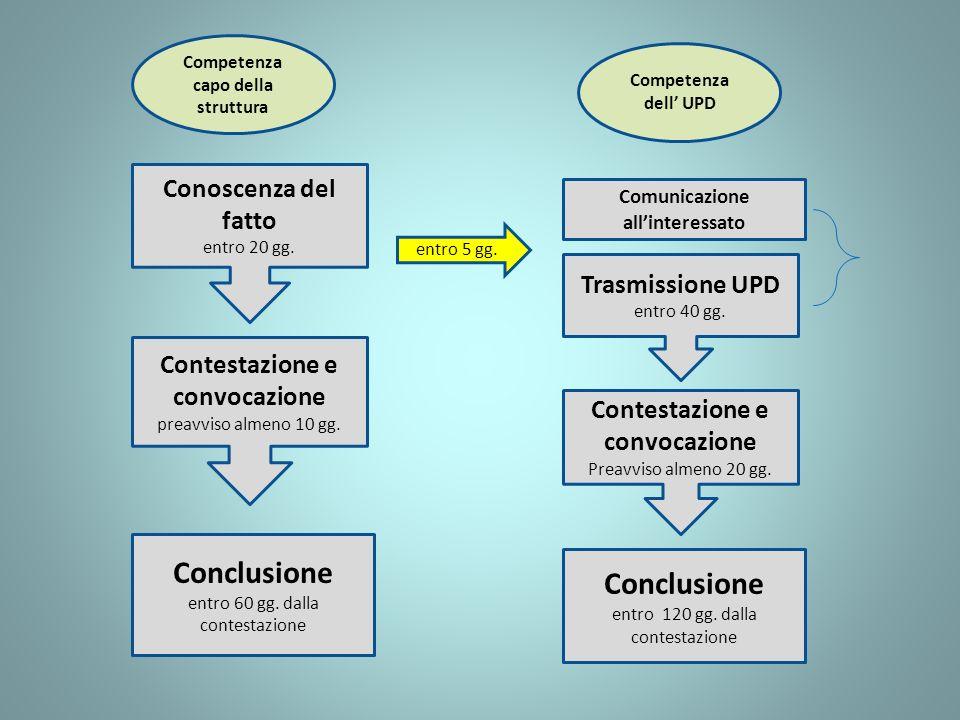 Conoscenza del fatto entro 20 gg. Contestazione e convocazione preavviso almeno 10 gg. Trasmissione UPD entro 40 gg. Contestazione e convocazione Prea