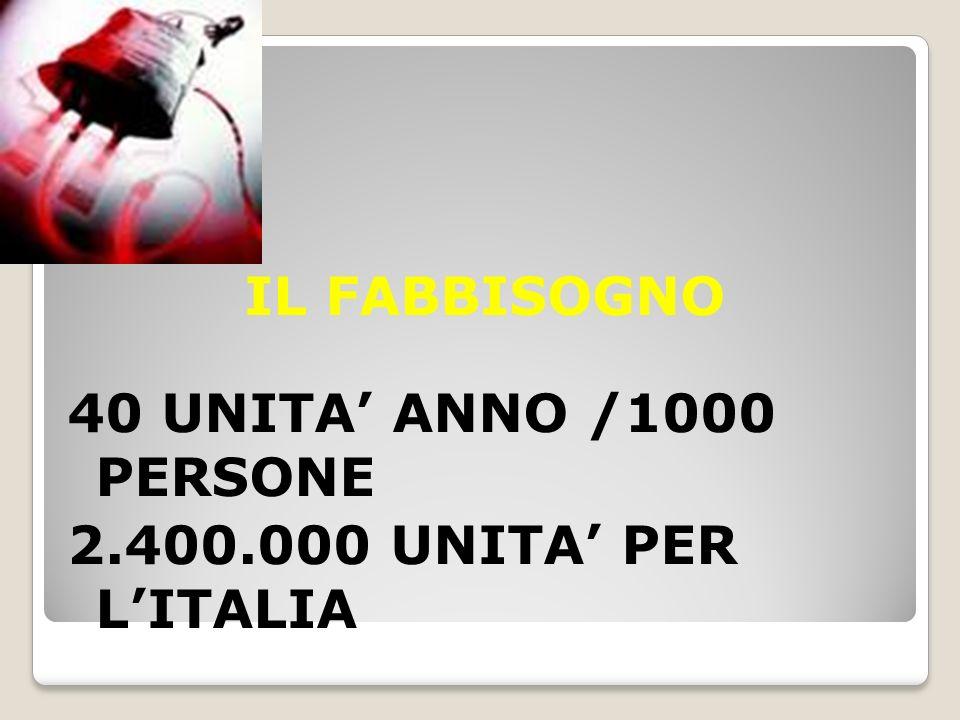 IL FABBISOGNO 40 UNITA ANNO /1000 PERSONE 2.400.000 UNITA PER LITALIA