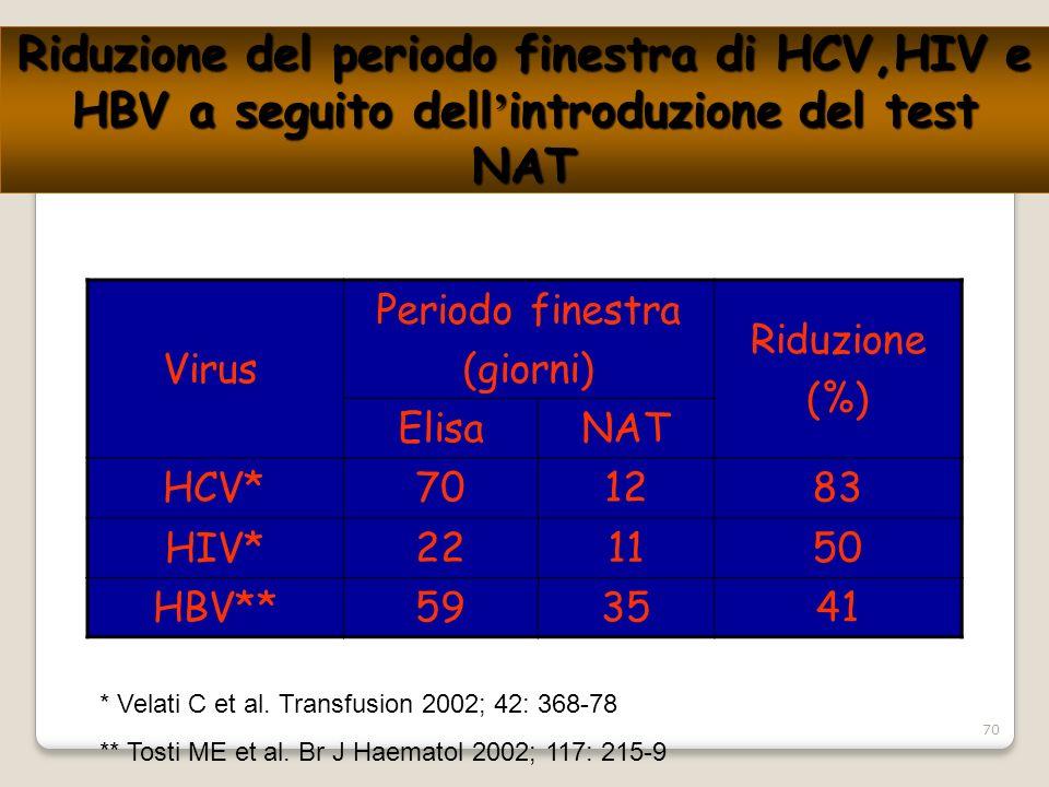 70 Riduzione del periodo finestra di HCV,HIV e HBV a seguito dell introduzione del test NAT Virus Periodo finestra (giorni) Riduzione (%) ElisaNAT HCV