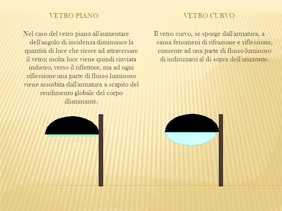 VETRO PIANOVETRO CURVO Nel caso del vetro piano all'aumentare dell'angolo di incidenza diminuisce la quantità di luce che riesce ad attraversare il ve