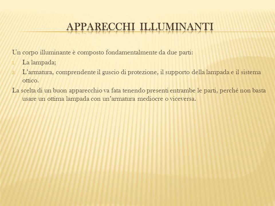 Un corpo illuminante è composto fondamentalmente da due parti: 1. La lampada; 2. Larmatura, comprendente il guscio di protezione, il supporto della la