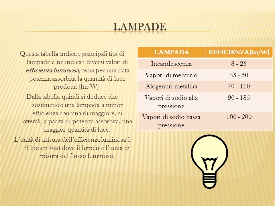 Questa tabella indica i principali tipi di lampade e ne indica i diversi valori di efficienza luminosa, ossia per una data potenza assorbita la quanti