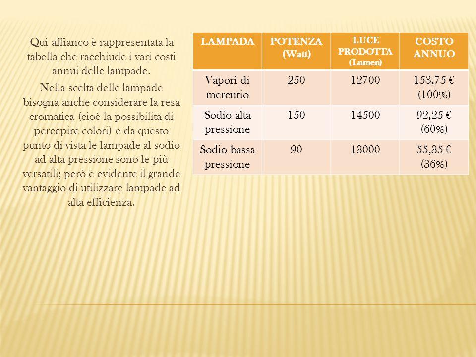 Qui affianco è rappresentata la tabella che racchiude i vari costi annui delle lampade. Nella scelta delle lampade bisogna anche considerare la resa c