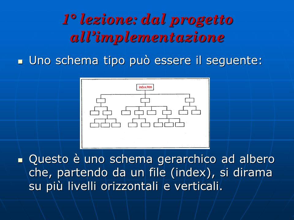 1° lezione: dal progetto allimplementazione Per sviluppare il progetto utilizziamo FrontPage XP (Procedura: start – programmi- frontpage) Per sviluppare il progetto utilizziamo FrontPage XP (Procedura: start – programmi- frontpage) Creiamo il nostro web (Procedura: File – Nuovo – pagina o web –web vuoto; oppure click su web vuoto) Creiamo il nostro web (Procedura: File – Nuovo – pagina o web –web vuoto; oppure click su web vuoto)