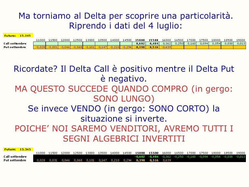 Ma torniamo al Delta per scoprire una particolarità. Riprendo i dati del 4 luglio: Ricordate? Il Delta Call è positivo mentre il Delta Put è negativo.
