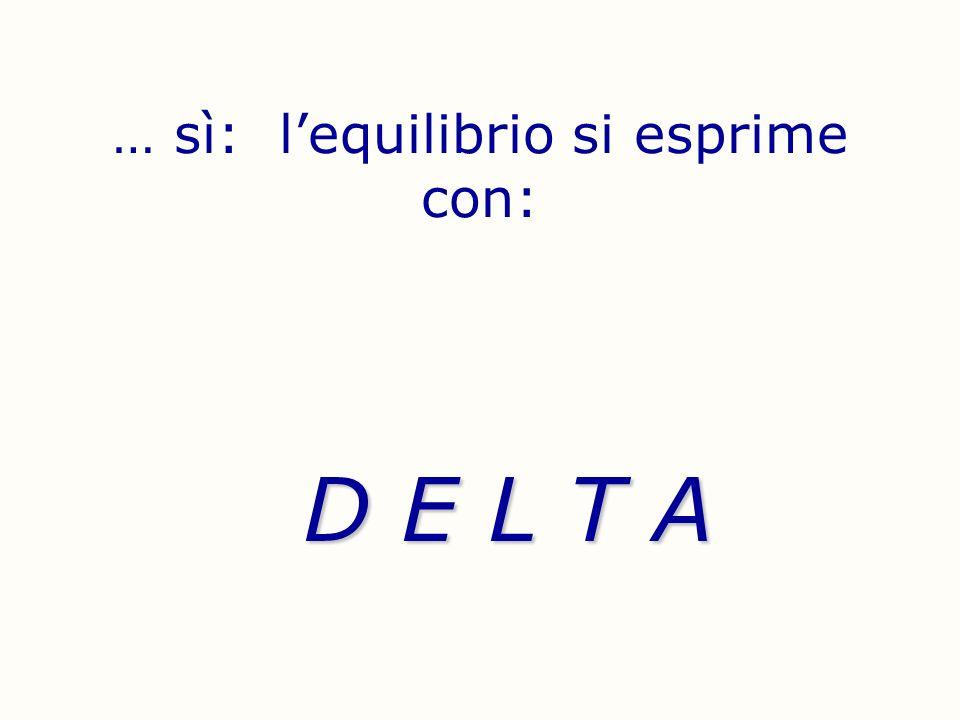 Scusate ma debbo dare due definizioni: In finanza, il Delta di un opzione indica la sensibilità del prezzo rispetto alle variazioni del sottostante oppure Il Delta è la derivata prima del prezzo dell opzione rispetto al prezzo del sottostante
