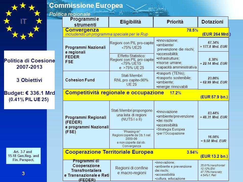 Politica regionale Commissione Europea IT 3 Convergenza 78.5% includendo un programma speciale per le Rup (EUR 264 Mrd.) Programmi e strumenti EligibilitàPrioritàDotazioni Cooperazione Territoriale Europea 3.94% (EUR 13.2 bn.) Competitività regionale e occupazione 17.2% (EUR 57.9 bn.) Politica di Coesione 2007-2013 3 Obiettivi Budget: 336.1 Mrd (0.41% PIL UE 25) Art.