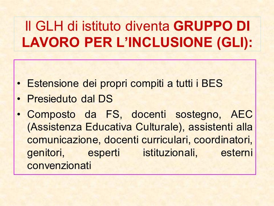 Il GLH di istituto diventa GRUPPO DI LAVORO PER LINCLUSIONE (GLI): Estensione dei propri compiti a tutti i BES Presieduto dal DS Composto da FS, docen
