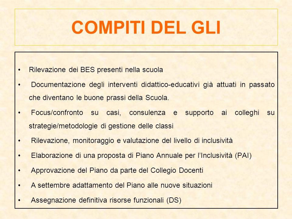 COMPITI DEL GLI Rilevazione dei BES presenti nella scuola Documentazione degli interventi didattico-educativi già attuati in passato che diventano le