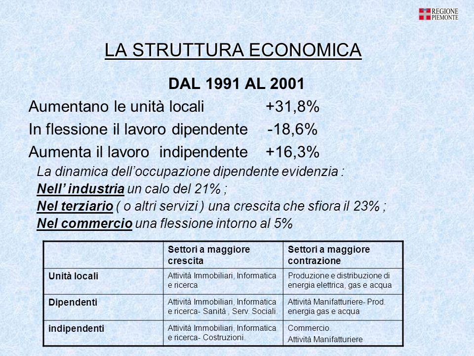 LA STRUTTURA ECONOMICA DAL 1991 AL 2001 Aumentano le unità locali +31,8% In flessione il lavoro dipendente -18,6% Aumenta il lavoro indipendente +16,3% La dinamica delloccupazione dipendente evidenzia : Nell industria un calo del 21% ; Nel terziario ( o altri servizi ) una crescita che sfiora il 23% ; Nel commercio una flessione intorno al 5% Settori a maggiore crescita Settori a maggiore contrazione Unità locali Attività Immobiliari, Informatica e ricerca Produzione e distribuzione di energia elettrica, gas e acqua Dipendenti Attività Immobiliari, Informatica e ricerca- Sanità, Serv.