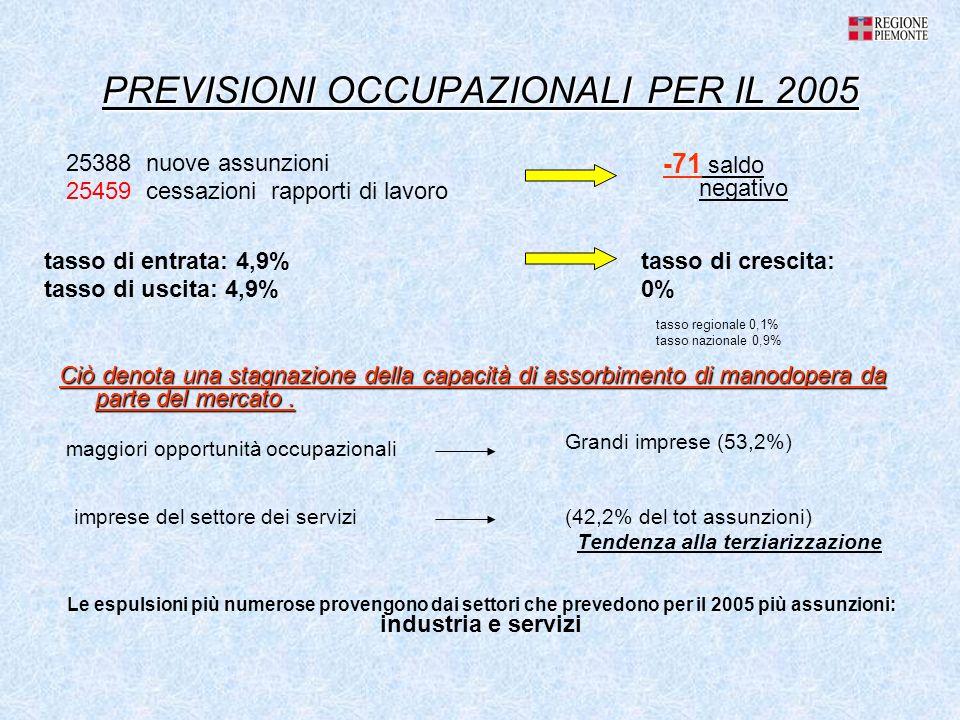 PREVISIONI OCCUPAZIONALI PER IL 2005 (42,2% del tot assunzioni) Tendenza alla terziarizzazione tasso di entrata: 4,9% tasso di uscita: 4,9% Ciò denota una stagnazione della capacità di assorbimento di manodopera da parte del mercato.