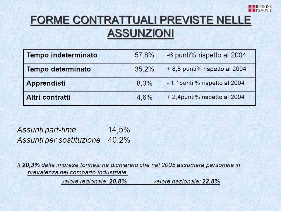 FORME CONTRATTUALI PREVISTE NELLE ASSUNZIONI Assunti part-time 14,5% Assunti per sostituzione 40,2% Tempo indeterminato57,8%-6 punti% rispetto al 2004 Tempo determinato35,2% + 8,8 punti% rispetto al 2004 Apprendisti8,3% - 1,1punti % rispetto al 2004 Altri contratti4,6% + 2,4punti% rispetto al 2004 Il 20,3% delle imprese torinesi ha dichiarato che nel 2005 assumerà personale in prevalenza nel comparto industriale.
