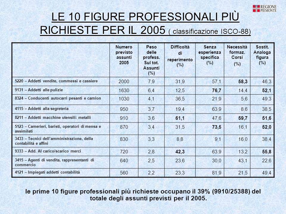 LE 10 FIGURE PROFESSIONALI PIÙ RICHIESTE PER IL 2005 ( classificazione ISCO-88) le prime 10 figure professionali più richieste occupano il 39% (9910/25388) del totale degli assunti previsti per il 2005.