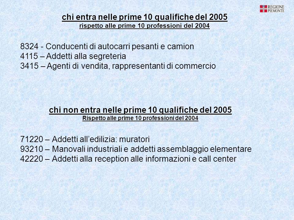 IN SINTESI Complessivamente sono 25388 le assunzioni previste dal mondo delle imprese in provincia di Torino.