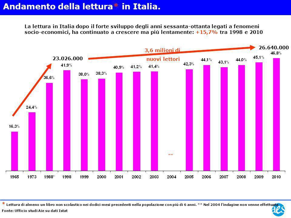 ** Andamento della lettura* in Italia. La lettura in Italia dopo il forte sviluppo degli anni sessanta-ottanta legati a fenomeni socio-economici, ha c