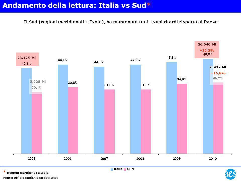 26,640 Ml +15,2% 23,125 Ml 5,928 Ml 6,927 Ml +16,8% Andamento della lettura: Italia vs Sud* * Regioni meridionali e Isole Fonte: Ufficio studi Aie su