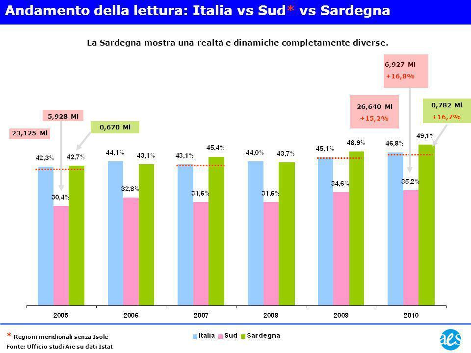 23,125 Ml 5,928 Ml 0,670 Ml 26,640 Ml +15,2% 6,927 Ml +16,8% 0,782 Ml +16,7% Andamento della lettura: Italia vs Sud* vs Sardegna La Sardegna mostra un