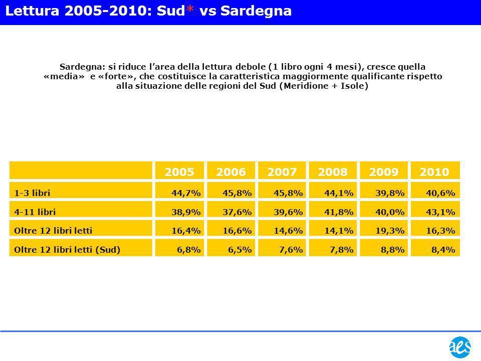 Popolazione residente con più di 6 anni 1.592.000 (100%) Lettori di almeno un libro 776.000 (49,1%) Lettori di 1-3 libri 313.000 (19,7%) Let- tori di 4-6 libri 207.000 (13,1%) Lettori di 7-11 libri 129.000 (8,2%)ù Lettori di oltre 12 libri 126.000 (7,9%)ù Lettori di almeno un libro ogni due mesi: 16,1% (255.000 persone) Sardegna 2010: la piramide della lettura.