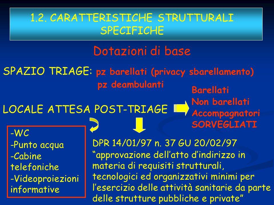 Dotazioni di base SPAZIO TRIAGE: pz barellati (privacy sbarellamento) pz deambulanti LOCALE ATTESA POST-TRIAGE 1.2. CARATTERISTICHE STRUTTURALI SPECIF