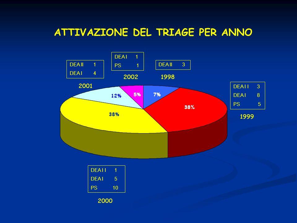 7% 38% 12% 5% ATTIVAZIONE DEL TRIAGE PER ANNO DEA II 1 DEA I 4 2001 DEA I 1 PS 1 20021998 1999 2000 DEA II 3 DEA I 8 PS 5 DEA I I 1 DEA I 5 PS 10 2000