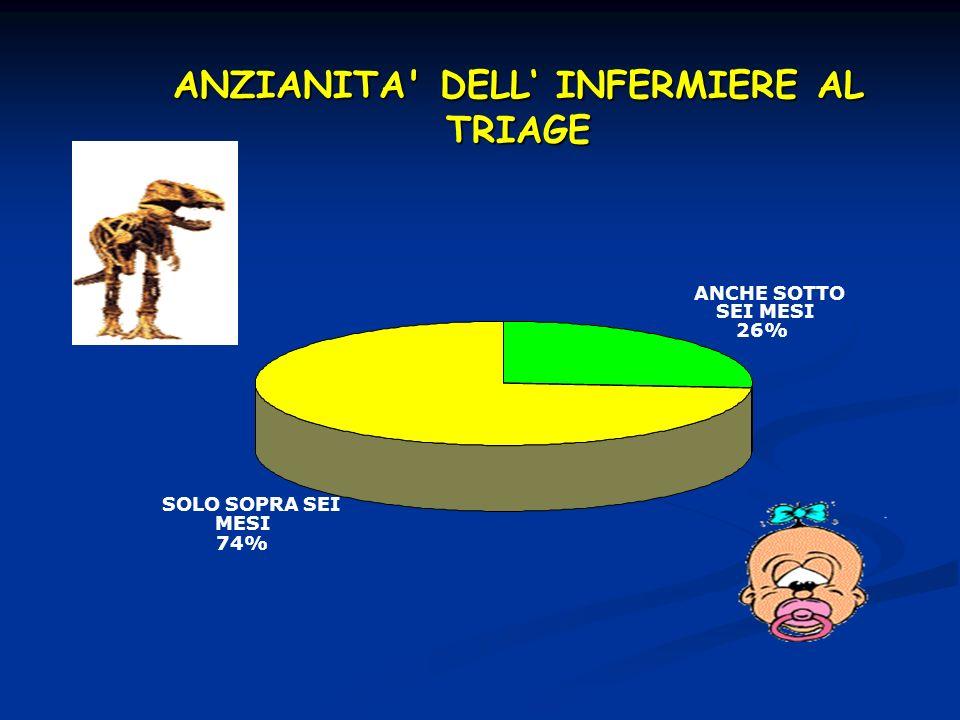 ANCHE SOTTO SEI MESI 26% SOLO SOPRA SEI MESI 74% ANZIANITA' DELL INFERMIERE AL TRIAGE
