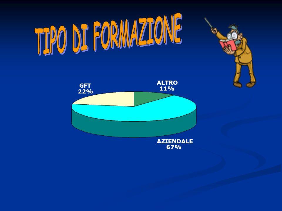 ALTRO 11% AZIENDALE 67% GFT 22%