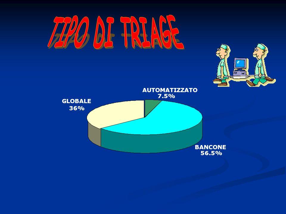 AUTOMATIZZATO 7.5% BANCONE 56.5% GLOBALE 36%