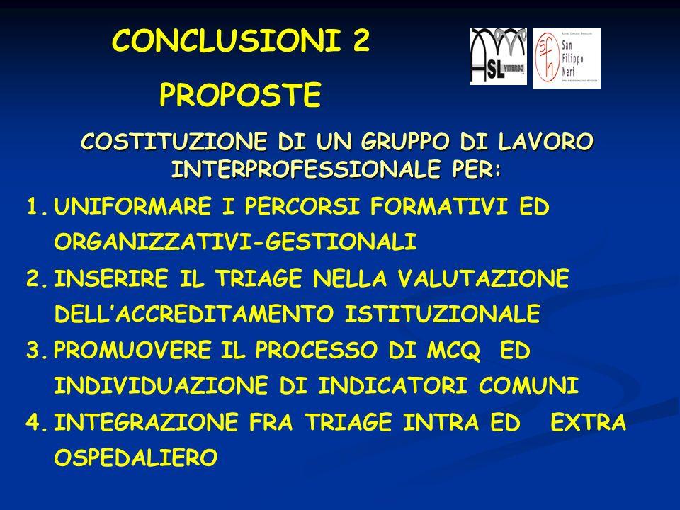 CONCLUSIONI 2 PROPOSTE 1.UNIFORMARE I PERCORSI FORMATIVI ED ORGANIZZATIVI-GESTIONALI 2.INSERIRE IL TRIAGE NELLA VALUTAZIONE DELLACCREDITAMENTO ISTITUZ