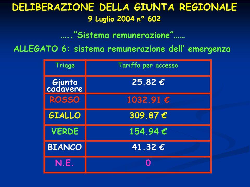 DELIBERAZIONE DELLA GIUNTA REGIONALE 9 Luglio 2004 n° 602 …..Sistema remunerazione…… ALLEGATO 6: sistema remunerazione dell emergenza TriageTariffa pe