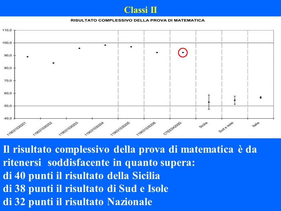 Classi II Il risultato complessivo della prova di matematica è da ritenersi soddisfacente in quanto supera: di 40 punti il risultato della Sicilia di