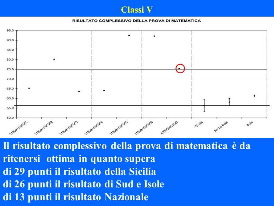 Classi V Il risultato complessivo della prova di matematica è da ritenersi ottima in quanto supera di 29 punti il risultato della Sicilia di 26 punti