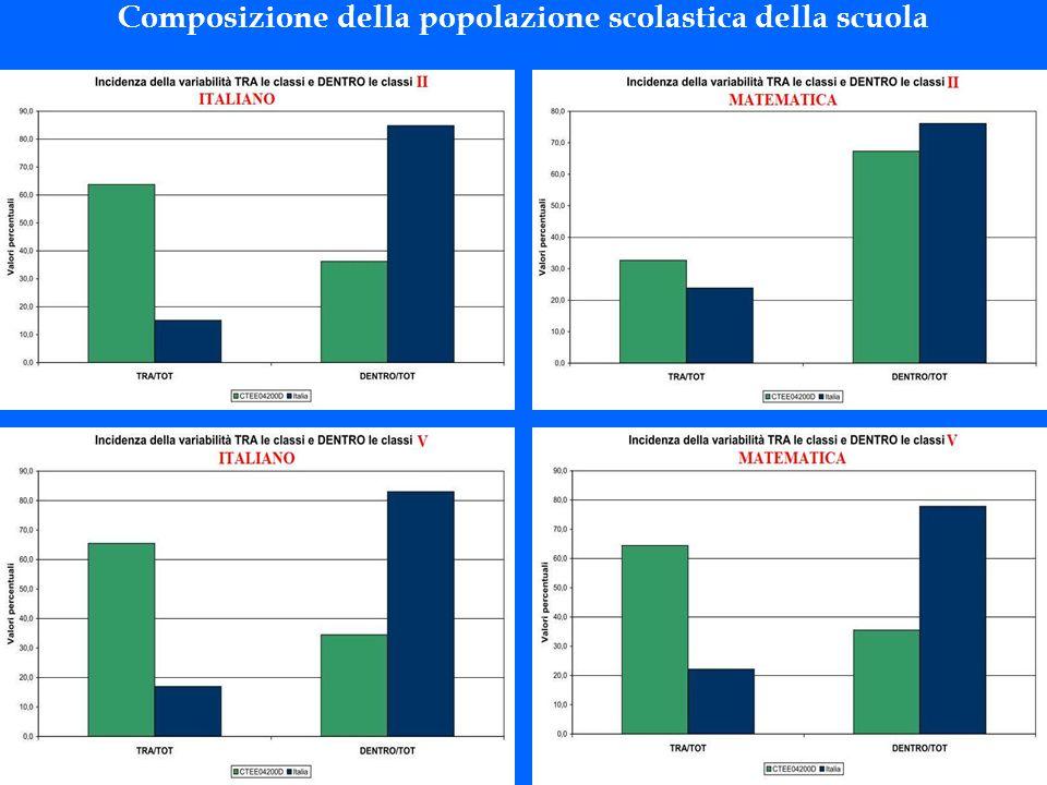 Composizione della popolazione scolastica della scuola